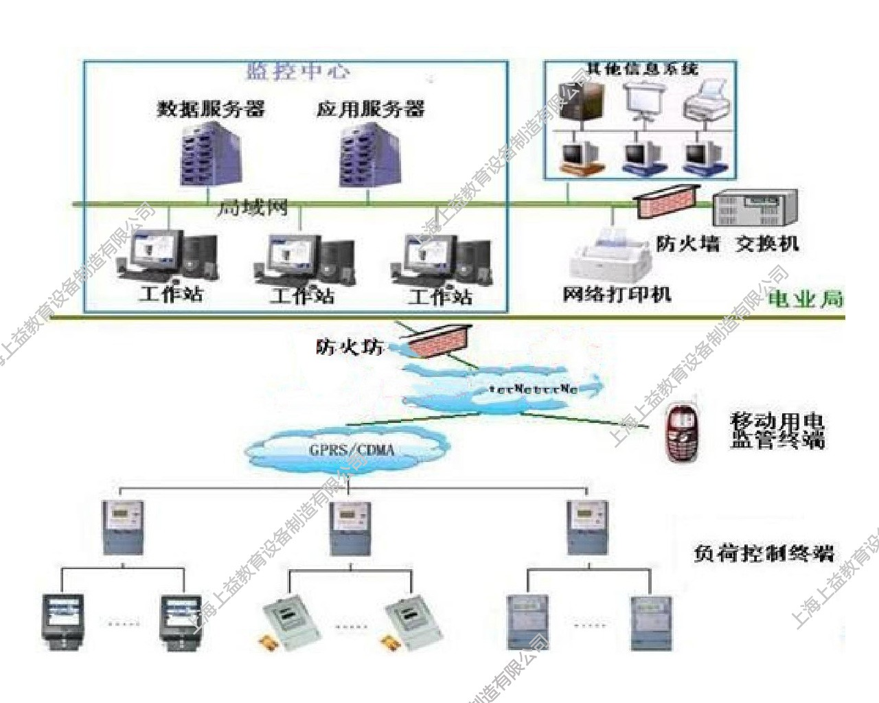 SYDLX-12型电力负荷控制员wwwlehu8vip系统