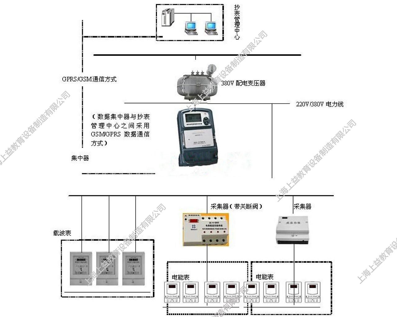 SYDLX-09抄表核算员培训lehu68vip装置