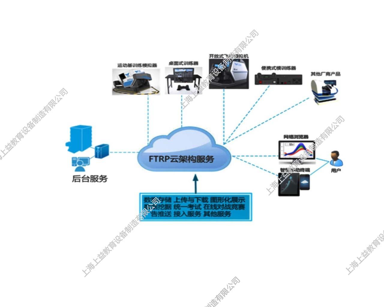 FTRP互联网运行平台